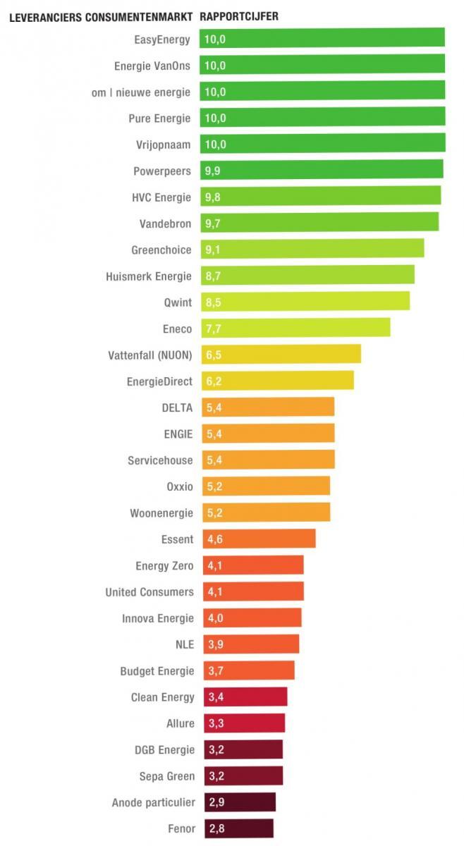 Groene energieleveranciers vergeleken